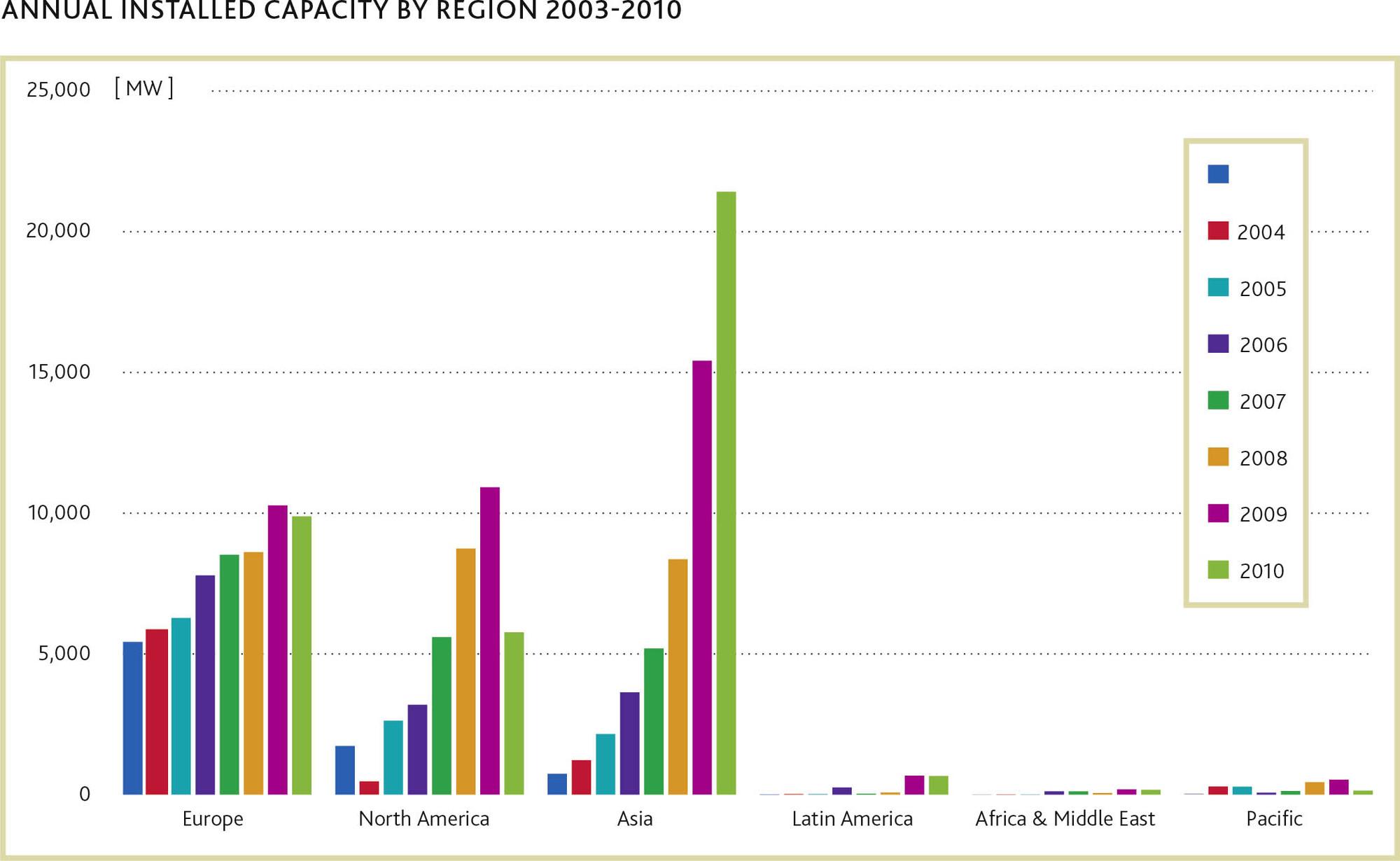 GLOBAL WIND REPORT 2010 | GWEC