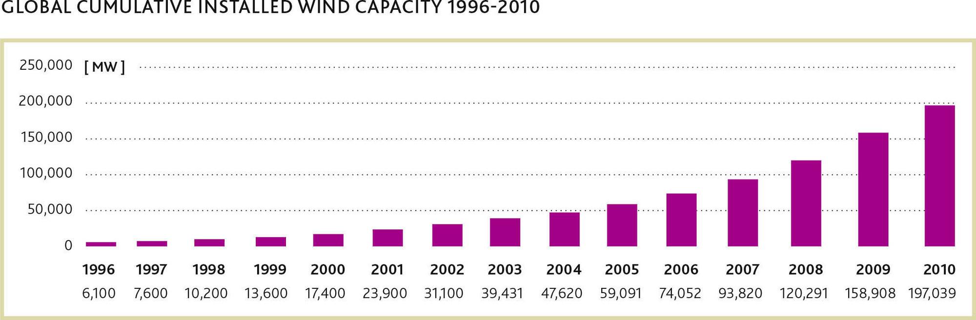 Cumulative Installed Wind Capacity 1996 2010