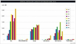 annual_installed_capacity_by_region_2006-2014