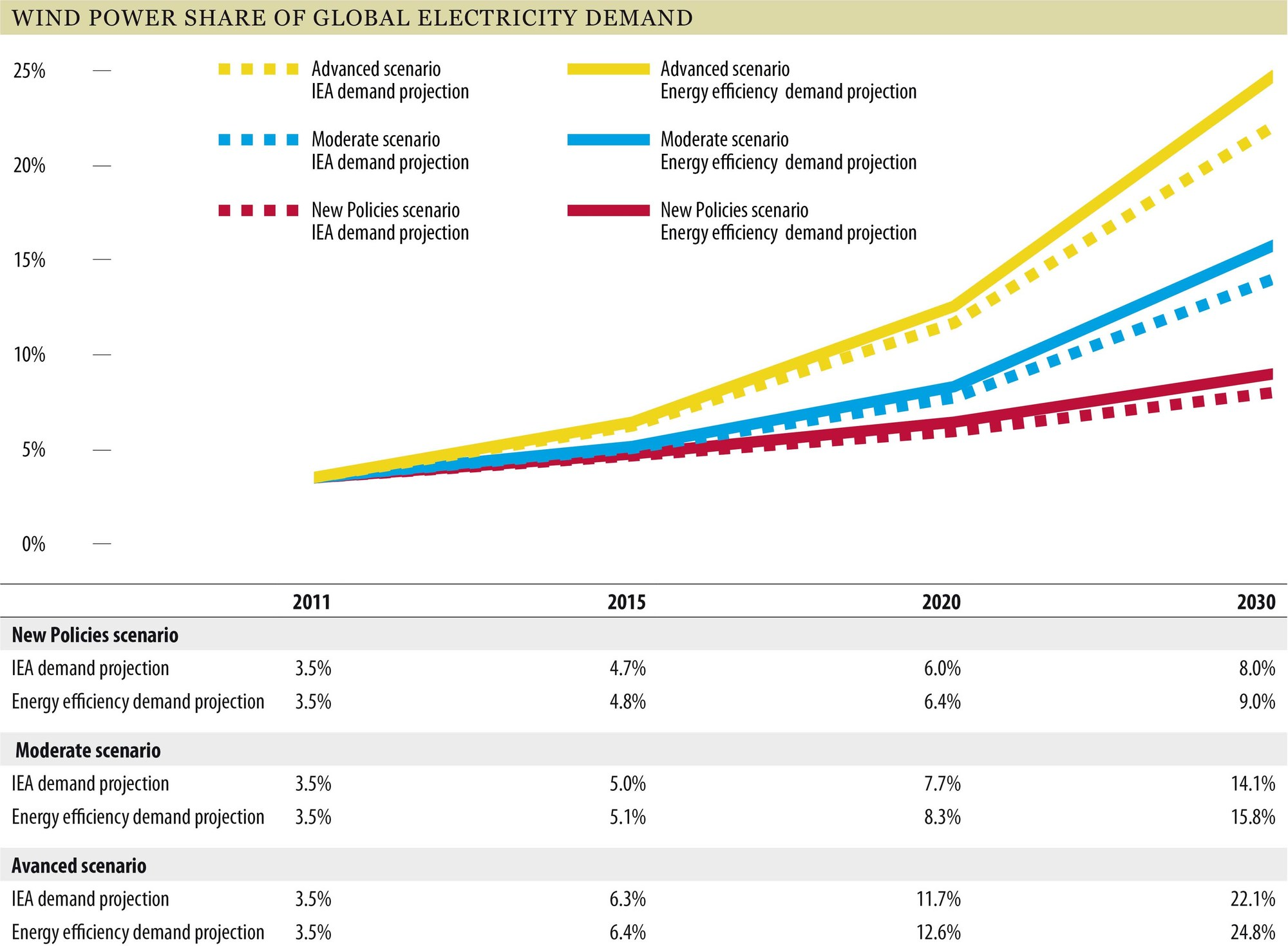 """latest report photovoltaic generator market in india 2016 ita renewable energy top markets report 1 2016 top markets report renewable energy sector snapshot bloomberg new energy finance, """"q1 2016 pv market."""