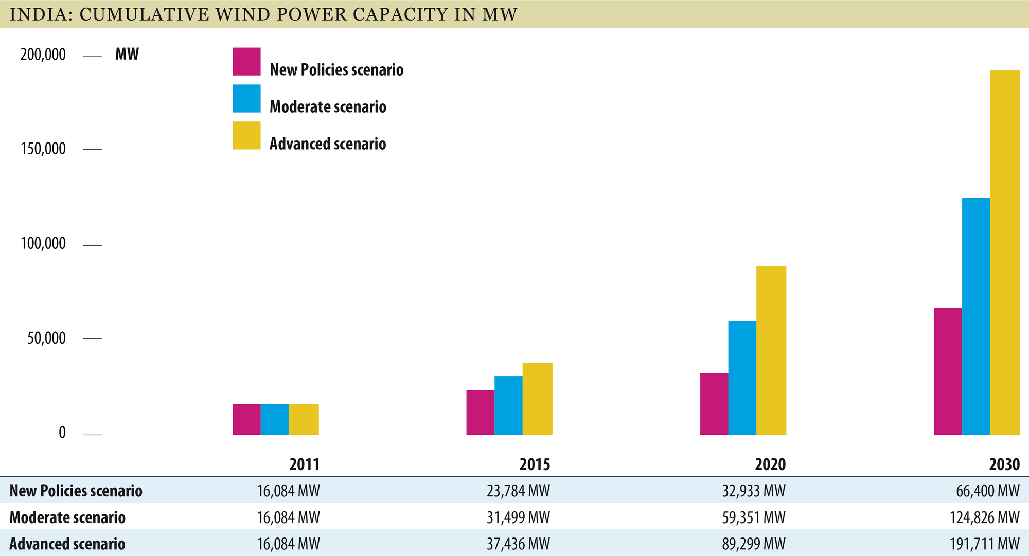 ... Wind Power Capacity (MW) Installed Wind Power Capacity between 2011