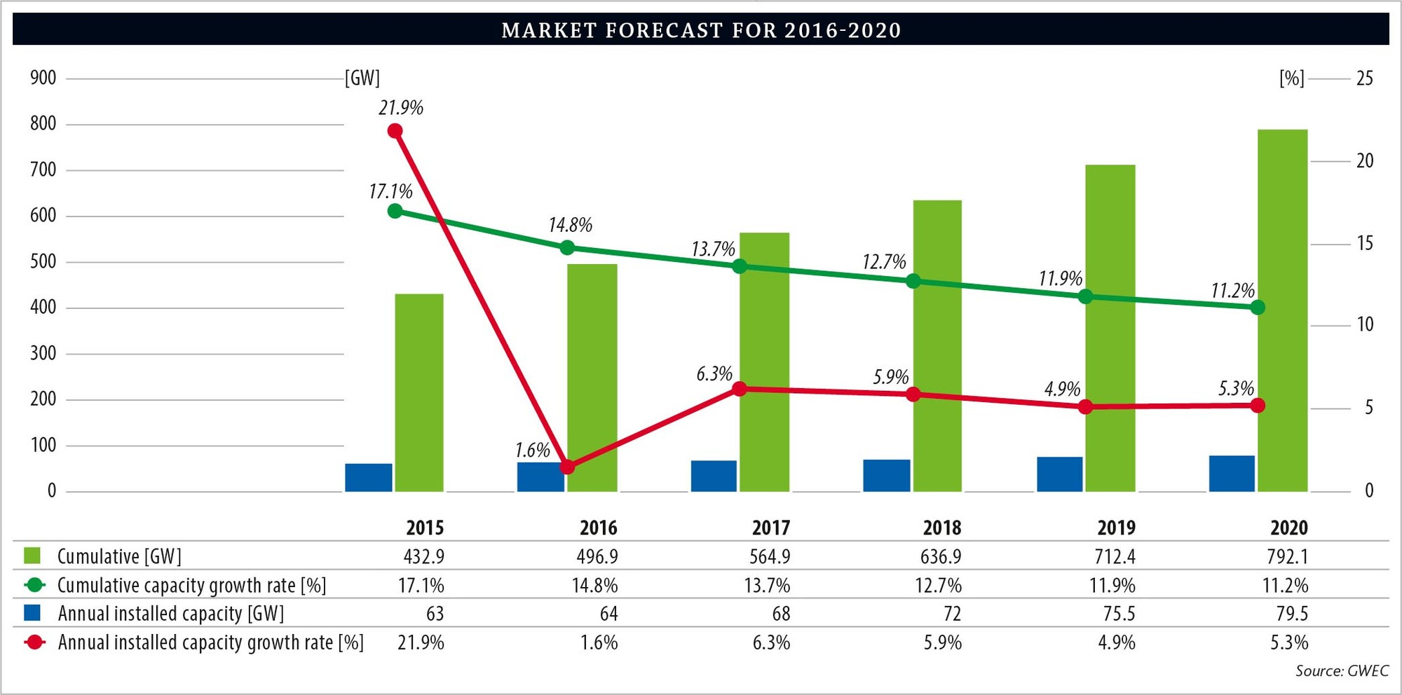 MARKET FORECASTS | GWEC