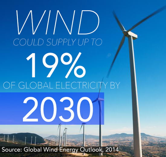 Wind Energy Outlook 2000 Gigawatts By 2030 Gwec