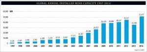2_global_annual_installed_wind_capacity_1997-2014