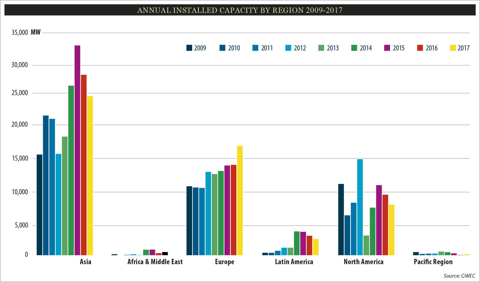 Annual_Installed_Capacity_by_Region_2009-2017.jpg (2096×1231)