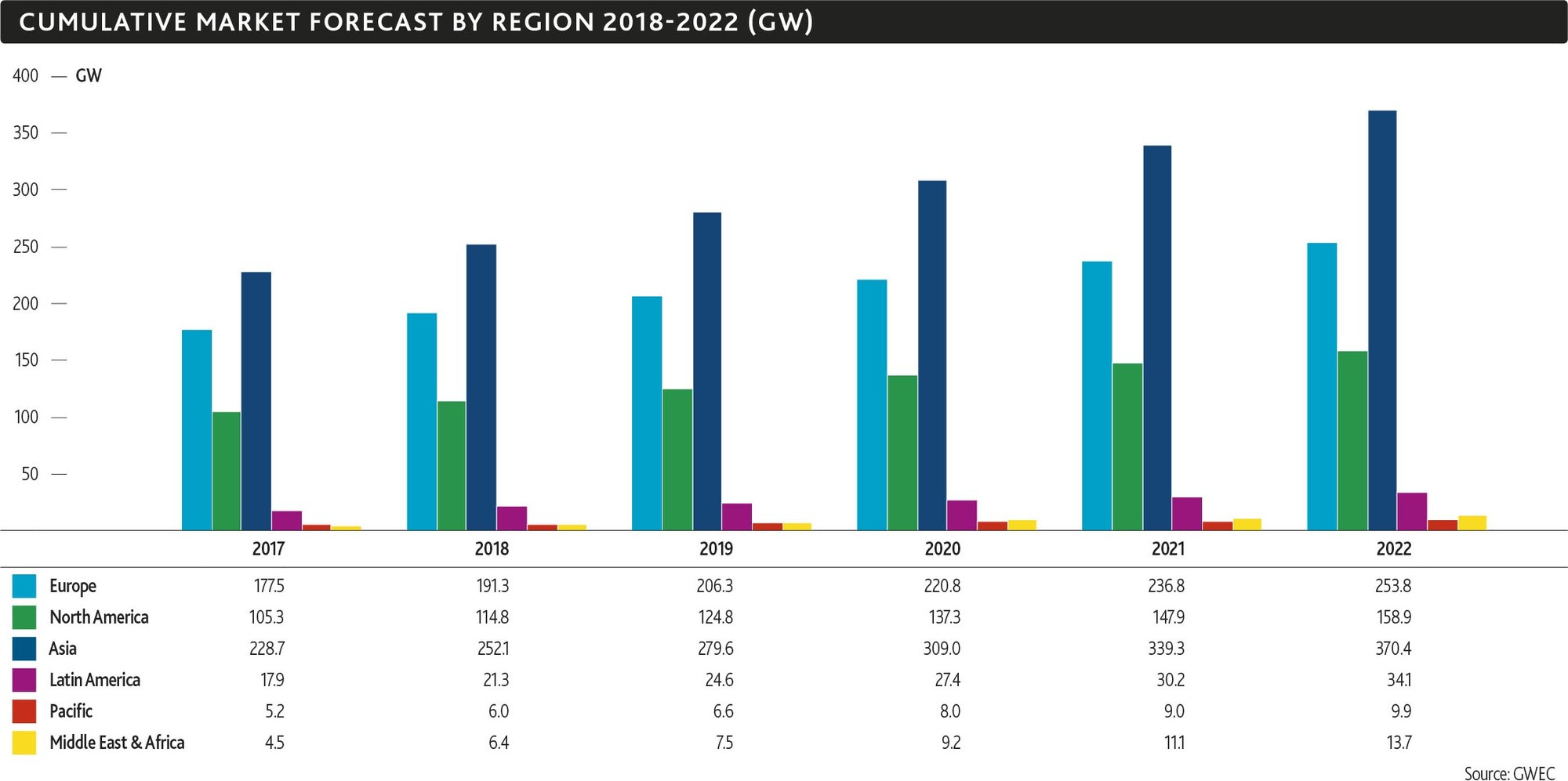 http://gwec.net/wp-content/uploads/2018/04/2_Cumulative-Market-Forecast-by-Region-2018-2022-GW.jpg