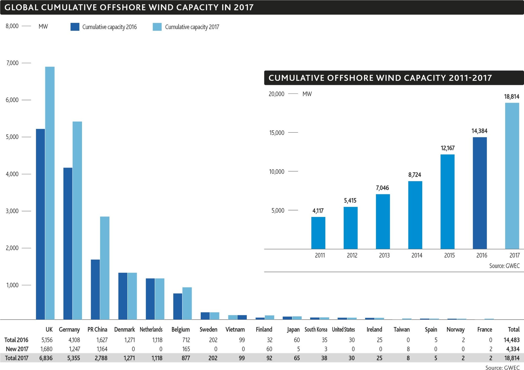http://gwec.net/wp-content/uploads/2018/04/6_Global-cumulative-Offshore-Wind-capacity-in-2017.jpg