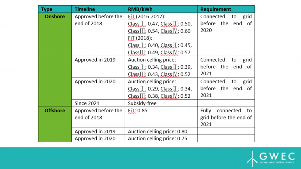 https://gwec.net/wp-content/uploads/2019/08/table-1-1024x576.png