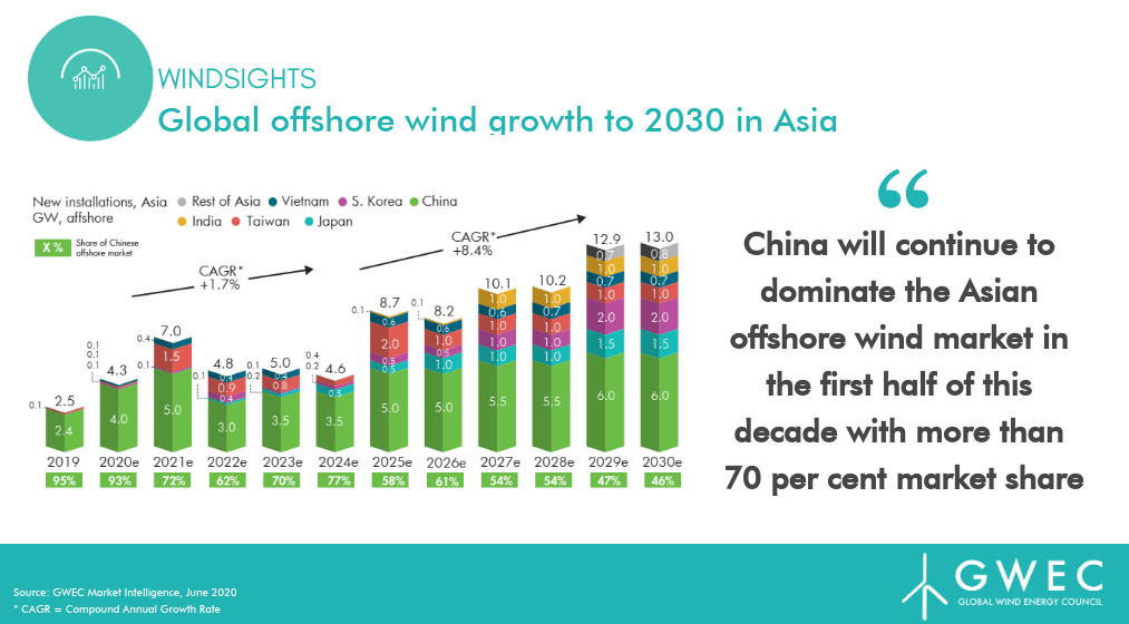 Wind power is predicted to have significant growth over the next two decades.