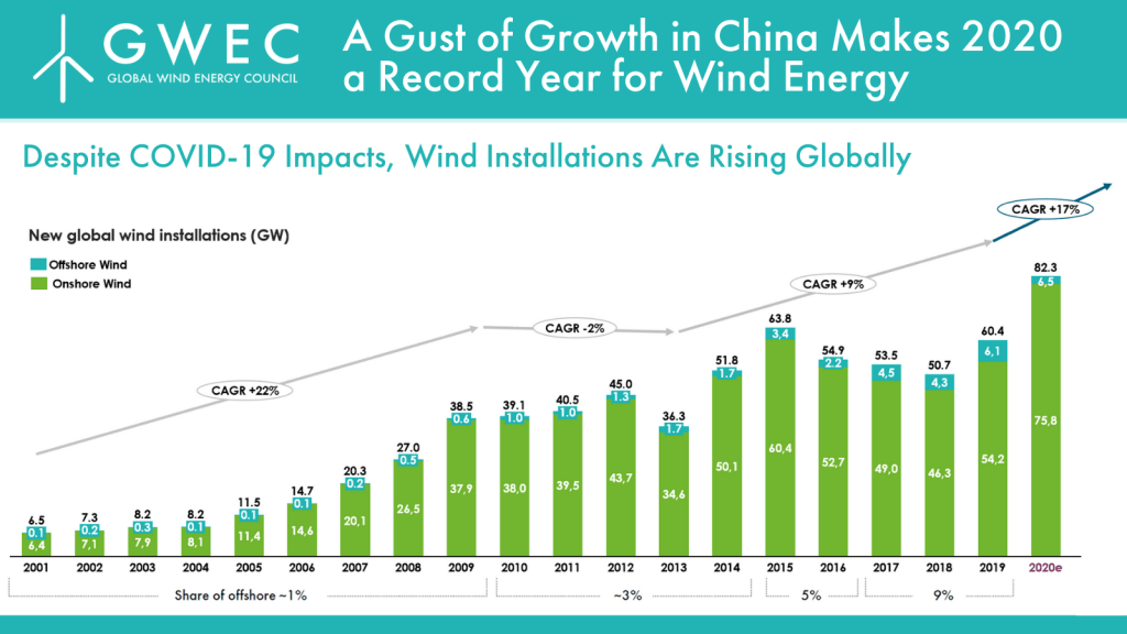 https://gwec.net/wp-content/uploads/2021/01/To-stay-well-below-2%C2%B0C-cumulative-wind-installations-must-exceed-6-TW-by-2050-10-1024x576.png