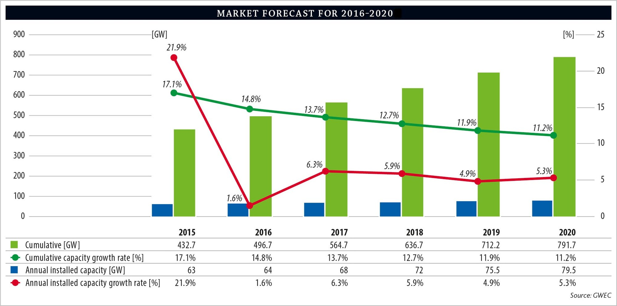 forecasting in fmcg industry